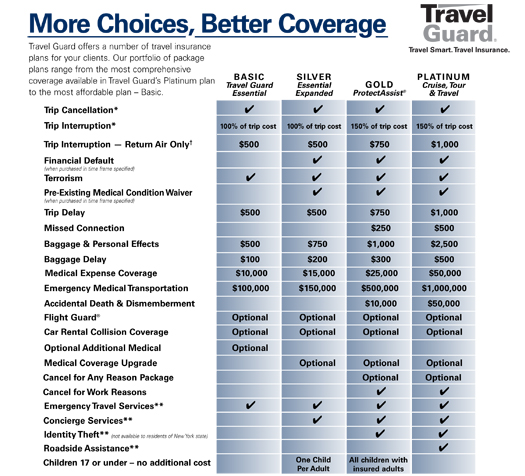 Products details coverage and benefits with travel guard comparison