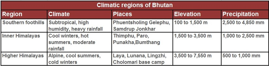 Best Time for Travel in Bhutan