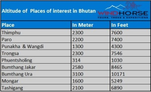 Altitude of Places of Interest