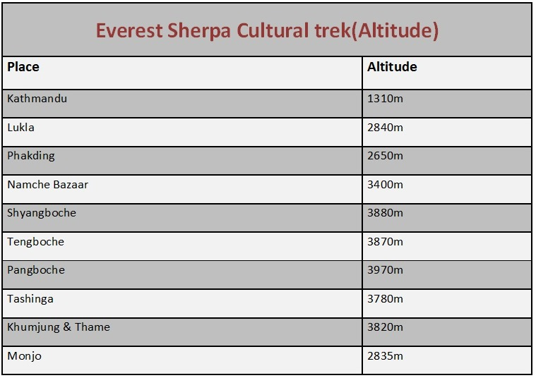 Everest Altitude1